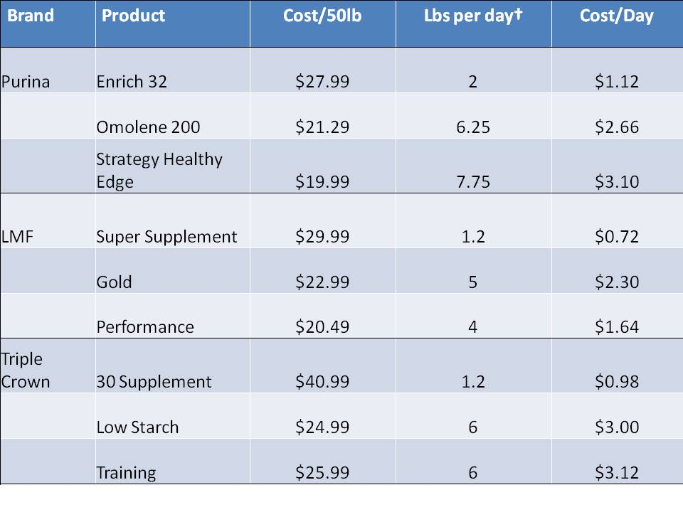 Daily cost comparison for various feeds made by 3 manufacturers